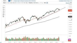 NASDAQ100 INDEX S&P 500 and NASDAQ 100 Forecast September 20, 2021