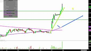FLOTEK INDUSTRIES INC. Flotek Industries, Inc. - FTK Stock Chart Technical Analysis for 11-07-18