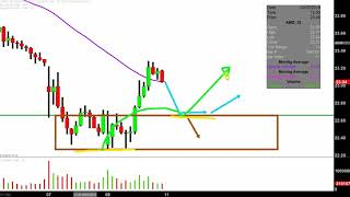 ADVANCED MICRO DEVICES INC. Advanced Micro Devices, Inc. - AMD Stock Chart Technical Analysis for 02-08-2019