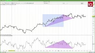 USD/CAD Estrategia USDCAD 12/05/2017