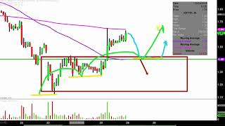 NAMASTE TECHNOLOGIES ORD Namaste Technologies Inc. - NXTTF Stock Chart Technical Analysis for 10-25-18