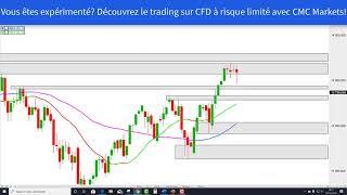 CAC40 INDEX Analyse technique de moyen terme sur les CFD France40, Allemagne30, US30 [08/12/19]