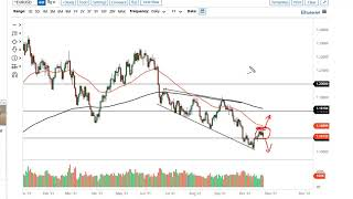 EUR/USD EUR/USD and GBP/USD Forecast October 26, 2021