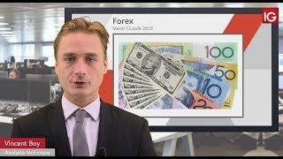 AUD/USD Bourse - AUDUSD, probable retour sur le support oblique - IG 13.08.2019