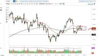 GOLD - USD Gold Technical Analysis for July 26, 2021 by FXEmpire