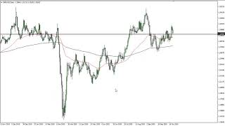 EUR/USD EUR/USD and GBP/USD Forecast October 26, 2020