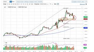 GOLD - USD Gold Technical Analysis for the Week of December 7, 2020 by FXEmpire