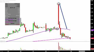 THE9 LTD. The9 Limited - NCTY Stock Chart Technical Analysis for 03-25-2019