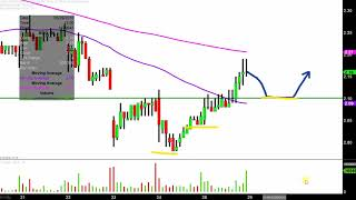 Northern Oil and Gas, Inc - NOG Stock Chart Technical Analysis for