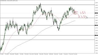 EUR/USD EUR/USD Technical Analysis for June 16, 2021 by FXEmpire