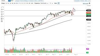 CAC40 INDEX DAX and CAC Forecast July 21, 2021