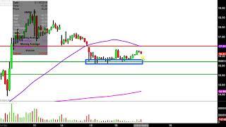 AMARIN CORP. Amarin Corporation plc - AMRN Stock Chart Technical Analysis for 01-16-2019