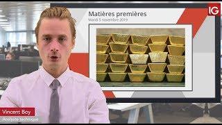GOLD - USD Bourse - GOLD, les valeurs refuges en forte baisse - IG 05.11.2019