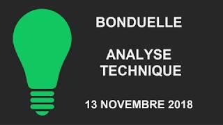 BONDUELLE Avis d'Expert Bonduelle: Turbo Infini Call 28JIB