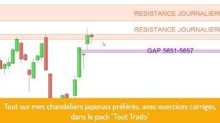 CAC40 INDEX CAC40: analyse technique et matrice de trading pour Jeudi [17/10/19]