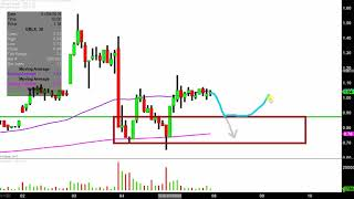 GB SCIENCES INC GB Sciences, Inc - GBLX Stock Chart Technical Analysis for 01-05-18