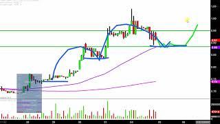WMIH CORP. WMIH Corp - WMIH Stock Chart Technical Analysis for 12-04-17