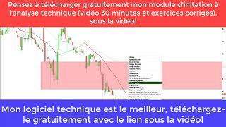 MINT Analyse technique et stratégie actions : Solocal, Budget Telecom, Nicox, Median Techno... (12/12/19)