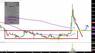 BIO-PATH HOLDINGS INC. Bio-Path Holdings, Inc. - BPTH Stock Chart Technical Analysis for 06-11-2019