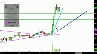 AXT INC AXT, Inc. - AXTI Stock Chart Technical Analysis for 07-11-18