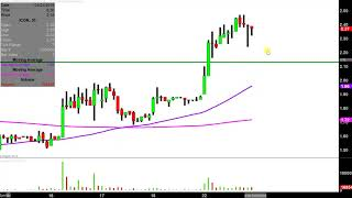 Iconix Brand Group, Inc  - ICON Stock Chart Technical
