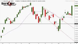 CAC40 Index CAC 40   Analyse technique du 18-06-2019 par boursikoter
