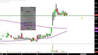 ACTINIUM PHARMACEUTICALS Actinium Pharmaceuticals, Inc. - ATNM Stock Chart Technical Analysis for 11-29-18
