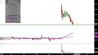 SCYNEXIS INC. SCYNEXIS, Inc. - SCYX Stock Chart Technical Analysis for 01-31-2019