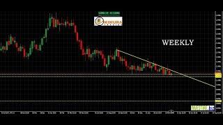 EUR/USD Come gestire al meglio il rischio - EURUSD - KimuraTrading