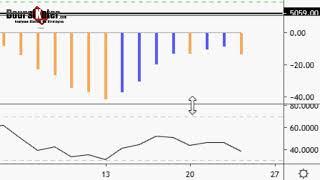 CAC40 Index CAC 40   Analyse technique du 23-05-2019 par boursikoter
