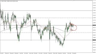 USD/JPY USD/JPY Technical Analysis for the Week of September 20, 2021 by FXEmpire