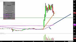 PULMATRIX INC. Pulmatrix, Inc. - PULM Stock Chart Technical Analysis for 04-01-2019