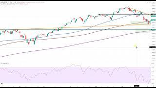 DOW JONES INDUSTRIAL AVERAGE Wall Street - Die Entscheidung steht nun bevor!