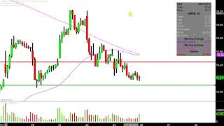AMARIN CORP. Amarin Corporation plc - AMRN Stock Chart Technical Analysis for 08-24-2019