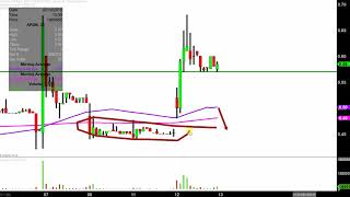 APPLIED DNA SCIENCES INC Applied DNA Sciences, Inc. - APDN Stock Chart Technical Analysis for 02-12-2019