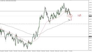 USD/JPY USD/JPY Technical Analysis for August 04, 2021 by FXEmpire