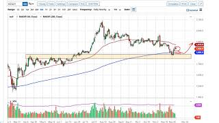 GOLD - USD Gold Technical Analysis for December 7, 2020 by FXEmpire