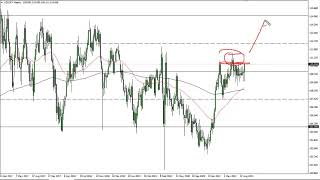 USD/JPY USD/JPY Technical Analysis for the Week of September 27, 2721 by FXEmpire
