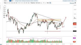 GOLD - USD Gold Technical Analysis for October 28, 2021 by FXEmpire