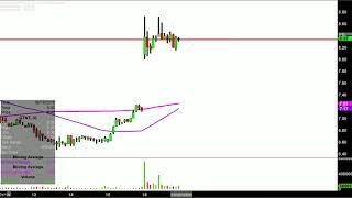 QUOTIENT LTD. Quotient Limited - QTNT Stock Chart Technical Analysis for 06-18-18