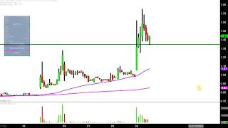 MICT INC. Micronet Enertec Technologies, Inc - MICT Stock Chart Technical Analysis for 11-24-17