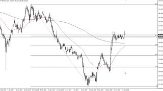 GBP/JPY GBP/JPY Technical Analysis for November 20, 2019 by FXEmpire