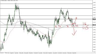 EUR/USD EUR/USD Technical Analysis for the Week of October 18, 2021 by FXEmpire