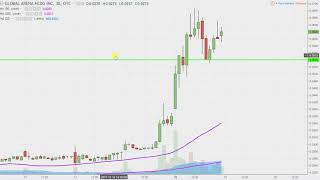 GLOBAL ARENA HOLDING GAHC Global Arena Holding, Inc - GAHC Stock Chart Technical Analysis for 12-18-17