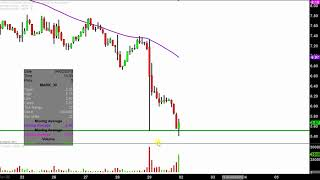 REMARK HOLDINGS INC. Remark Holdings, Inc. - MARK Stock Chart Technical Analysis for 03-29-18