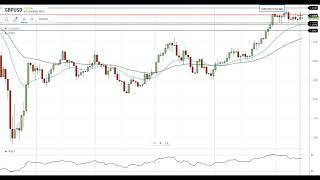 GBP/USD GBP/USD Technical Analysis For August 14, 2020 By FX Empire