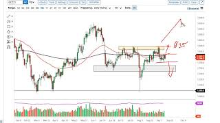 GOLD - USD Gold and AUD/USD Forecast September 16, 2021