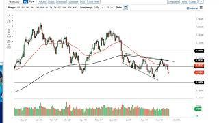 EUR/USD EUR/USD and GBP/USD Forecast September 21, 2021
