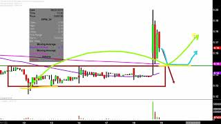 DPW HOLDINGS INC. DPW Holdings, Inc. - DPW Stock Chart Technical Analysis for 06-18-2019