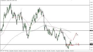 EUR/USD EUR/USD Technical Analysis for October 27, 2021 by FXEmpire